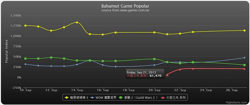 High Chart Demo