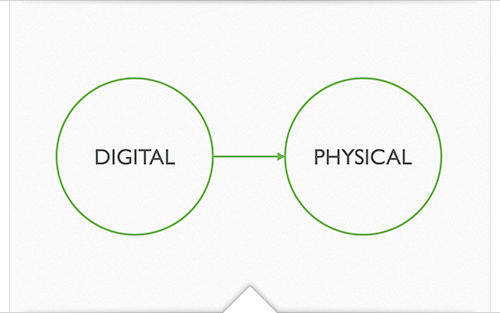 Digital - Physical