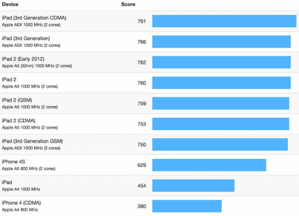 iphone-5-vs-ios-devices-geekbench-test-1
