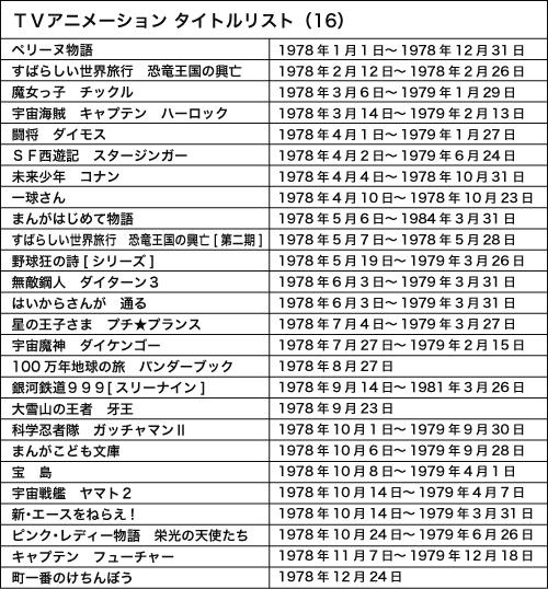 121002(1) – WEB Anime Style《日本電視動畫史50週年 情報總整理》專欄第16回(1978年):SF科幻熱潮大爆發!