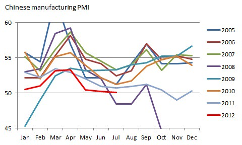 China manufacturing PMI seasonal