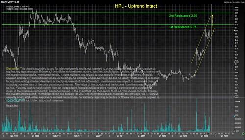 HPL - Uptrend Intact