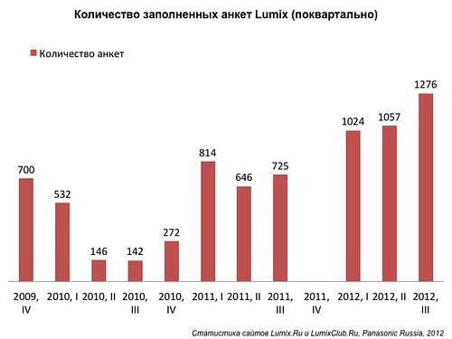 Статистика заполнения анкеты Lumix