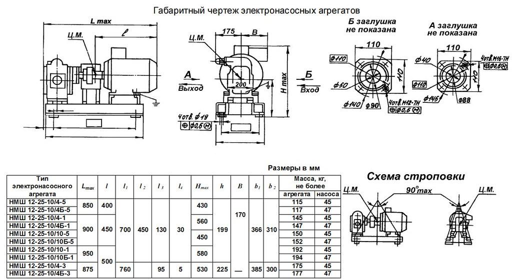 Габаритная характеристика насосов НМШ 12-25-10/4