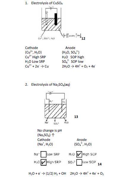 Electrolysis of CuSO4 and Na2SO4