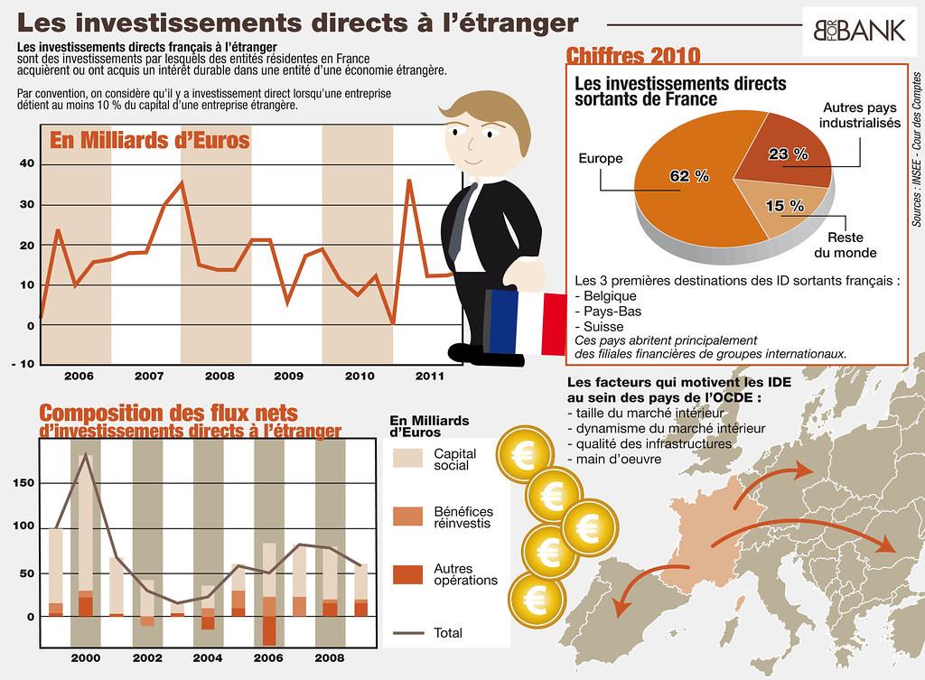Les investissements directs à l'étranger