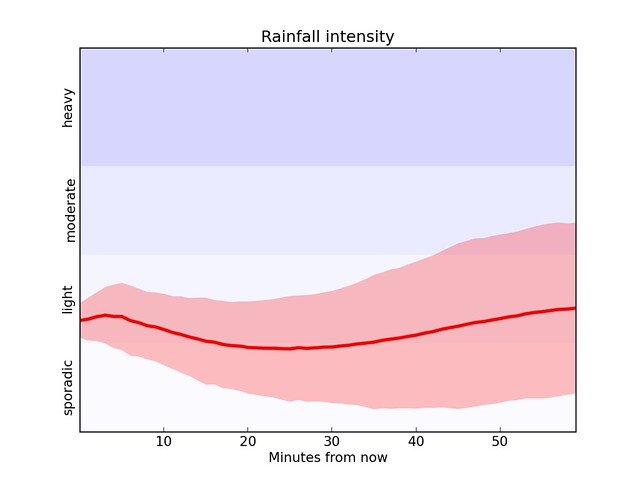 Dark Sky rainfall plot