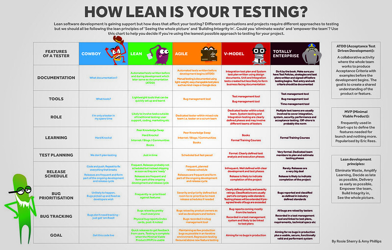 Infographic: How Lean Is Your Testing? - Ministry of Testing