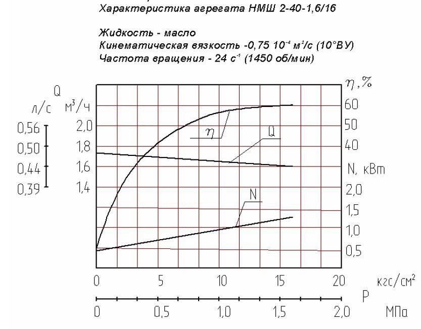 Гидравлическая характеристика насосов НМШ 2-40-1,6/16