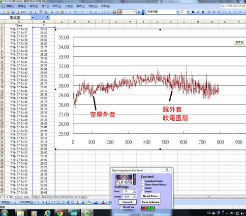 溫度恆定實驗