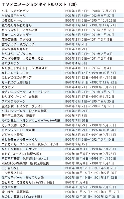 130122 -《日本電視動畫史50週年》專欄第28回(1990年):國民動畫《櫻桃小丸子》誕生、BS動畫時代來臨! (2/2)