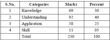 Tamil Nadu State Board Class 12 Marking Scheme - Botany