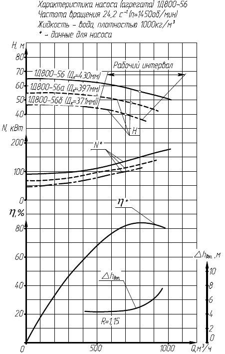 Гидравлическая характеристика насосов 1Д 800-56