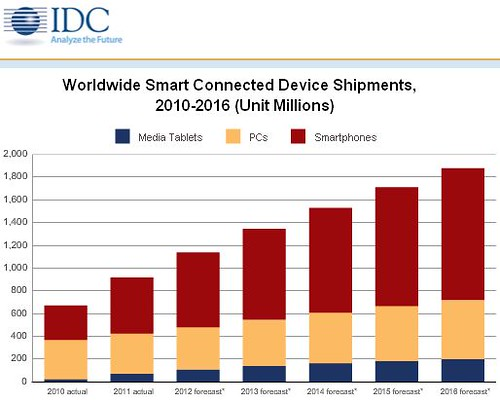 Market metrics dailywireless page 43 idc expects a relatively dramatic shift between 2011 and 2016 with the once dominant windows on x86 platform slipping from a leading 359 share in 2011 fandeluxe Choice Image