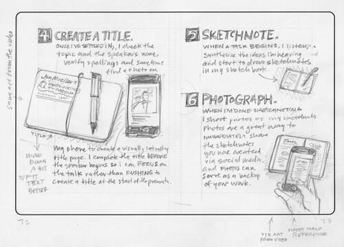 Sketchnote Handbook: Chapter 4 Sketch