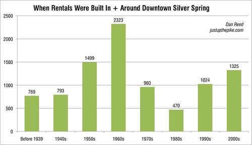 When Rentals Were Built In + Around Downtown Silver Spring