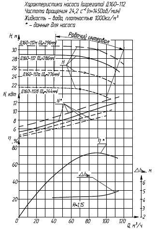 Гидравлическая характеристика насосов Д 160-112/4