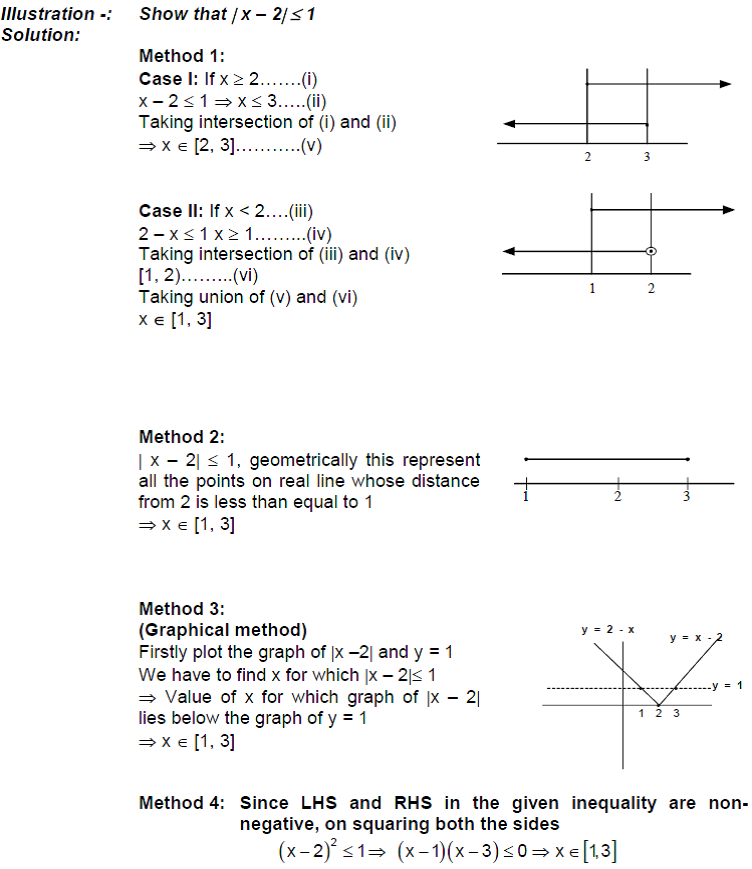 Class XI Maths Notes Number Systems - Absolute Value Examples