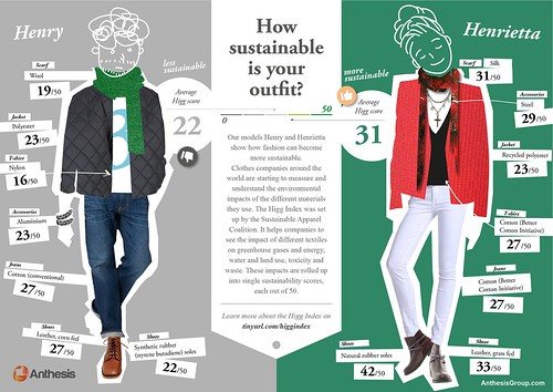 How sustainable is your outfit?