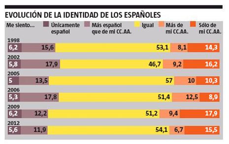 13a13 LV Evolución identidad españoles