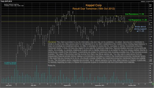Keppel Corp
