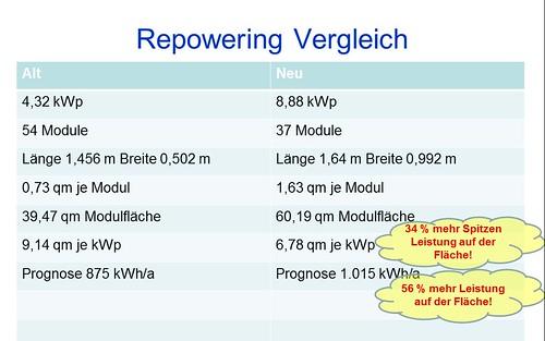 PV Repowering Vergleich alt/neu 2