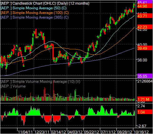 AEP technical chart