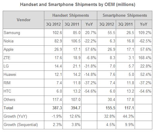 2012Q3 smartphone shipment