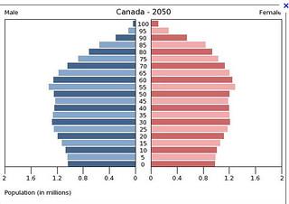 canada population pyramid