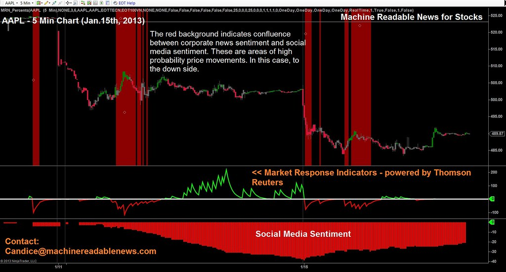AAPL Chart Intraday News Analytics From EOTPRO And Thomson Reuters APPLE Stock Symbol 15th Jan 2013 Ashley Furniture