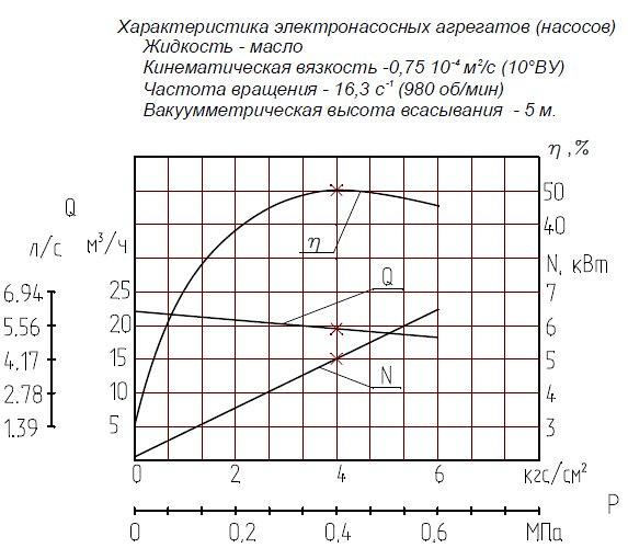 Гидравлическая характеристика насосов Ш 40-4-19,5/4Б