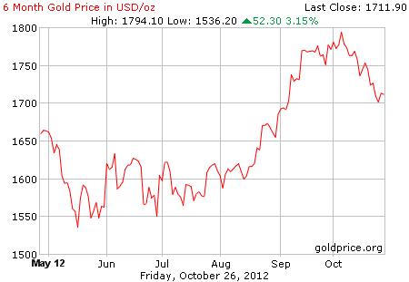 Grafik harga logam mulia emas 6 bulan terakhir dalam dollar per 26 Oktober 2012