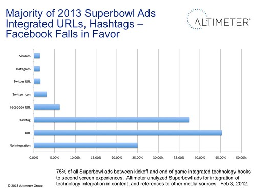 Majority of 2013 Superbowl Ads Integrated URLs, Hashtags –Few use Facebook