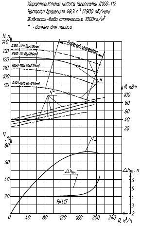 Гидравлическая характеристика насосов Д 160-112