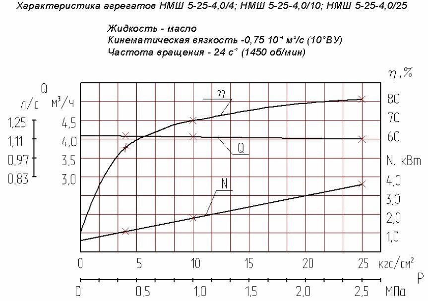 Гидравлическая характеристика насосов НМШ 5-25-4,0/10