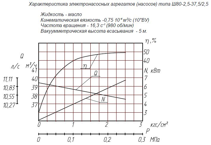 Гидравлическая характеристика насосов Ш 80-2,5-37,5/2,5