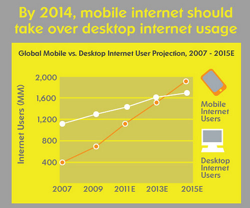 The Mobile Web Will Surpass Desktop by 2014