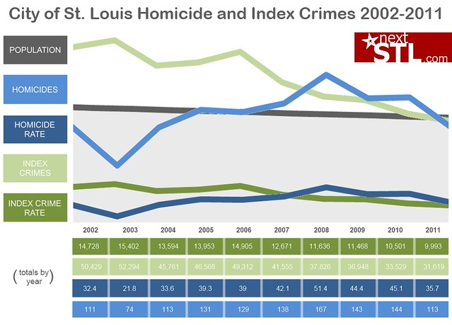 City of St. Louis Homicide and Index Crimes 2002-2011