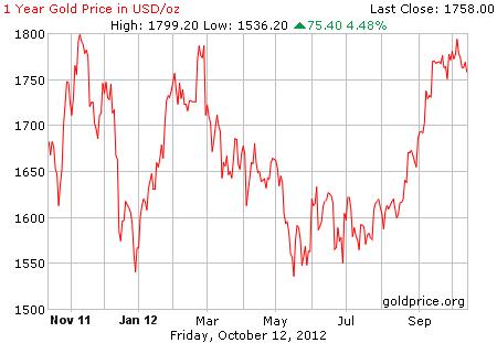 Grafik pergerakan harga emas 1 tahun terakhir per 12 Oktober 2012