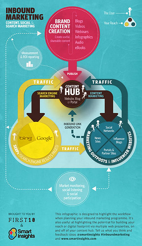 Inbound Marketing - infographic
