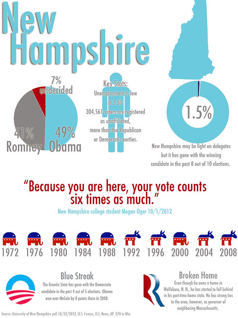 New Hampshire infographic