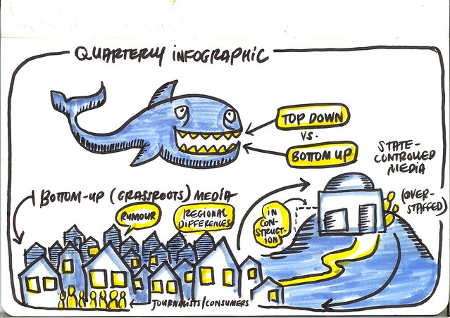 Graphic facilitation: Libya Media Landscape