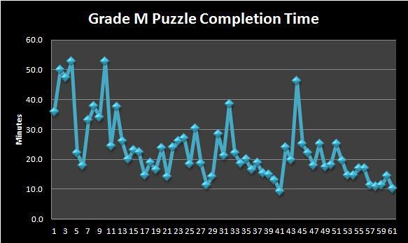 Sudoku Grade M IV