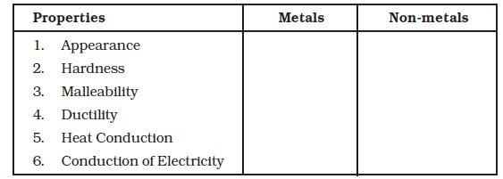 NCERT Class VIII Science Chapter 4 Materials metal and Non Metals – Properties of Metals and Nonmetals Worksheet