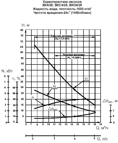 Гидравлическая характеристика насосов ВК 4/28Б-2Г
