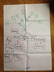 problem_tree