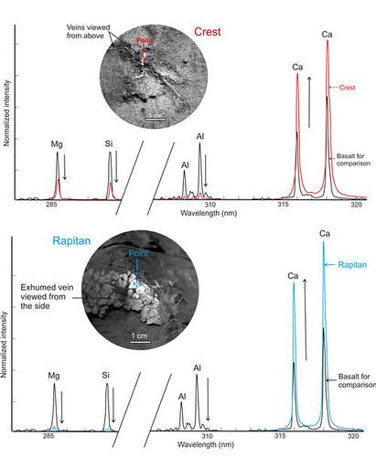 CURIOSITY ChemCam analisi spettrale