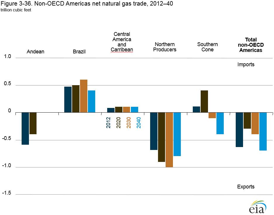 Energy Balances of non-OECD Countries 2012