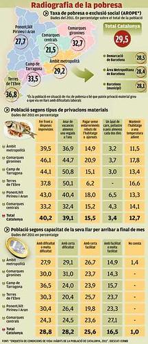 radiografia de la pobresa a Catalunya