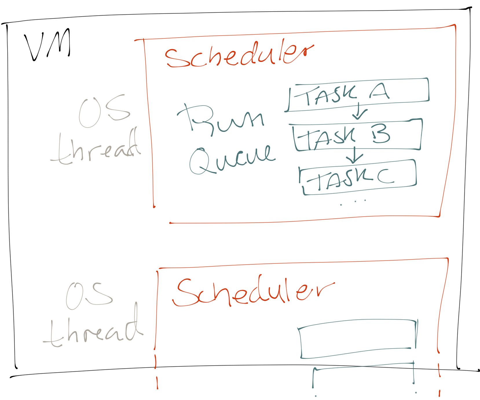 Sketch of the VM with schedulers